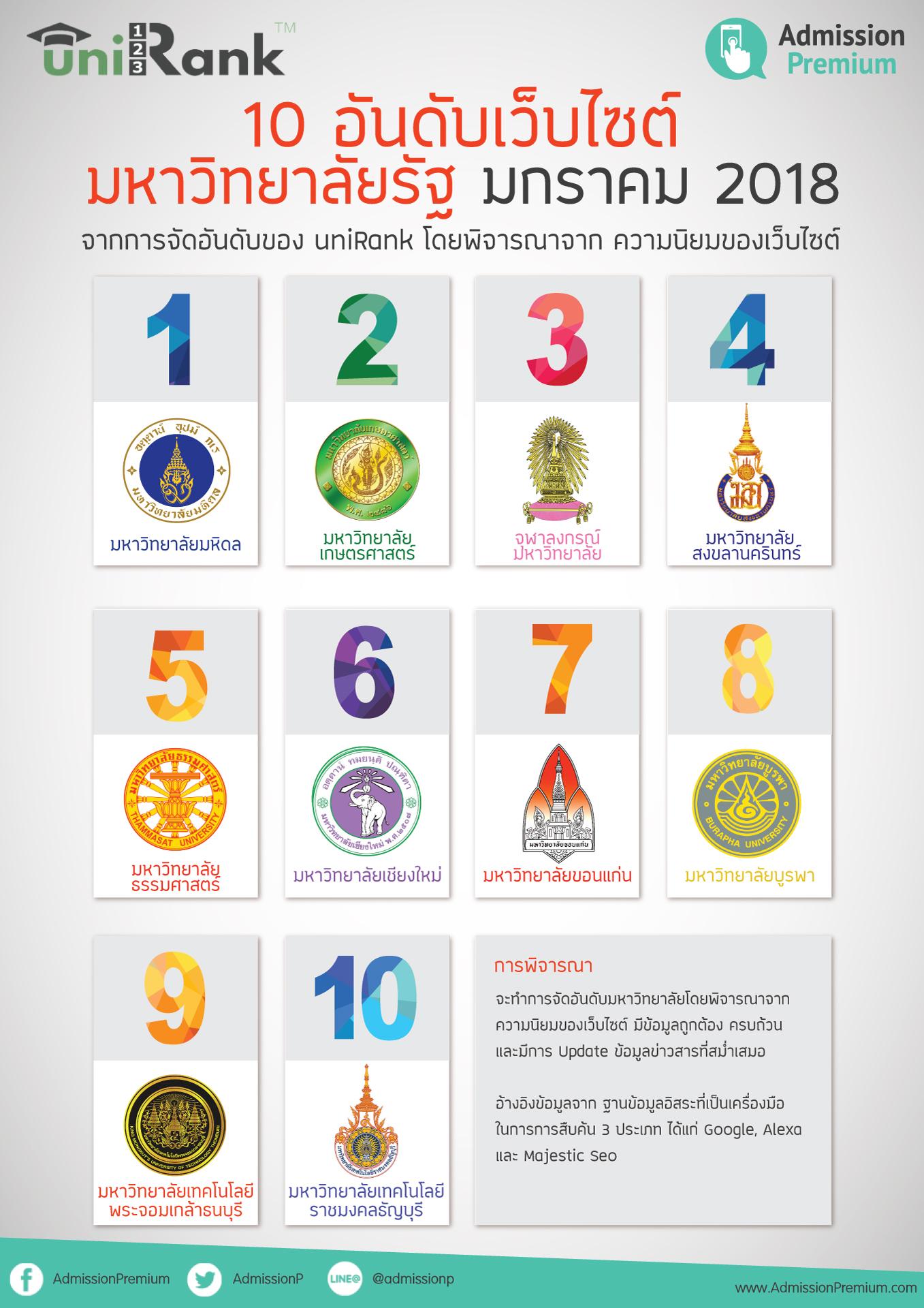 ผลการจัดอันดับ เว็บไซต์มหาวิทยาลัยโลก The 2018 University Web Rankings เดือนมกราคม โดย uniRank