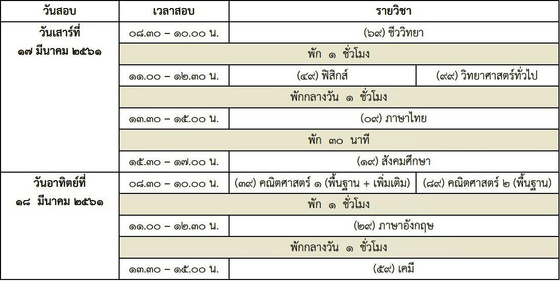 รวมขั้นตอนการสมัครสอบ 9 วิชาสามัญ ปีการศึกษา 2561