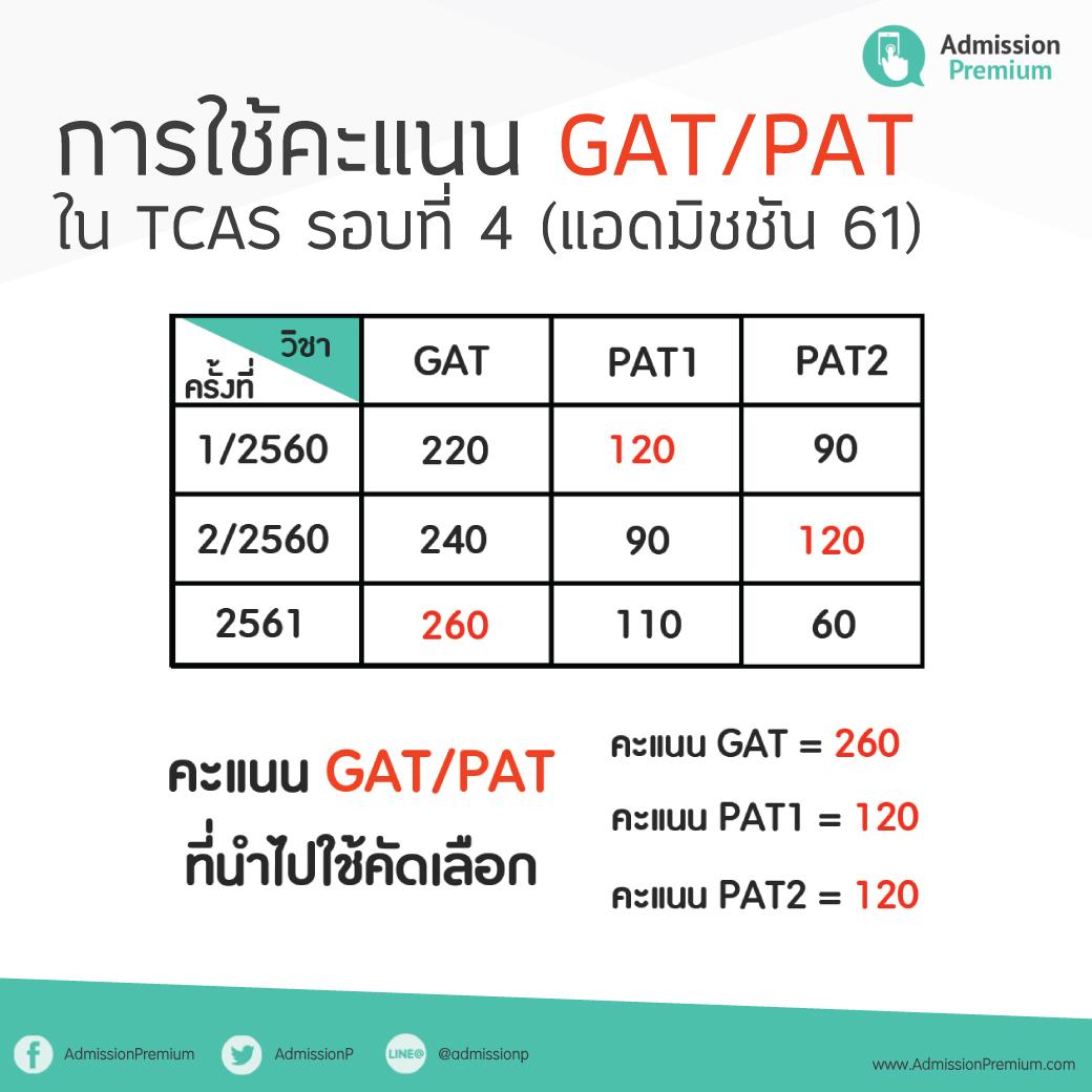 ตามติดข่าวสาร TCAS รอบที่ 4 การรับแบบ Admission