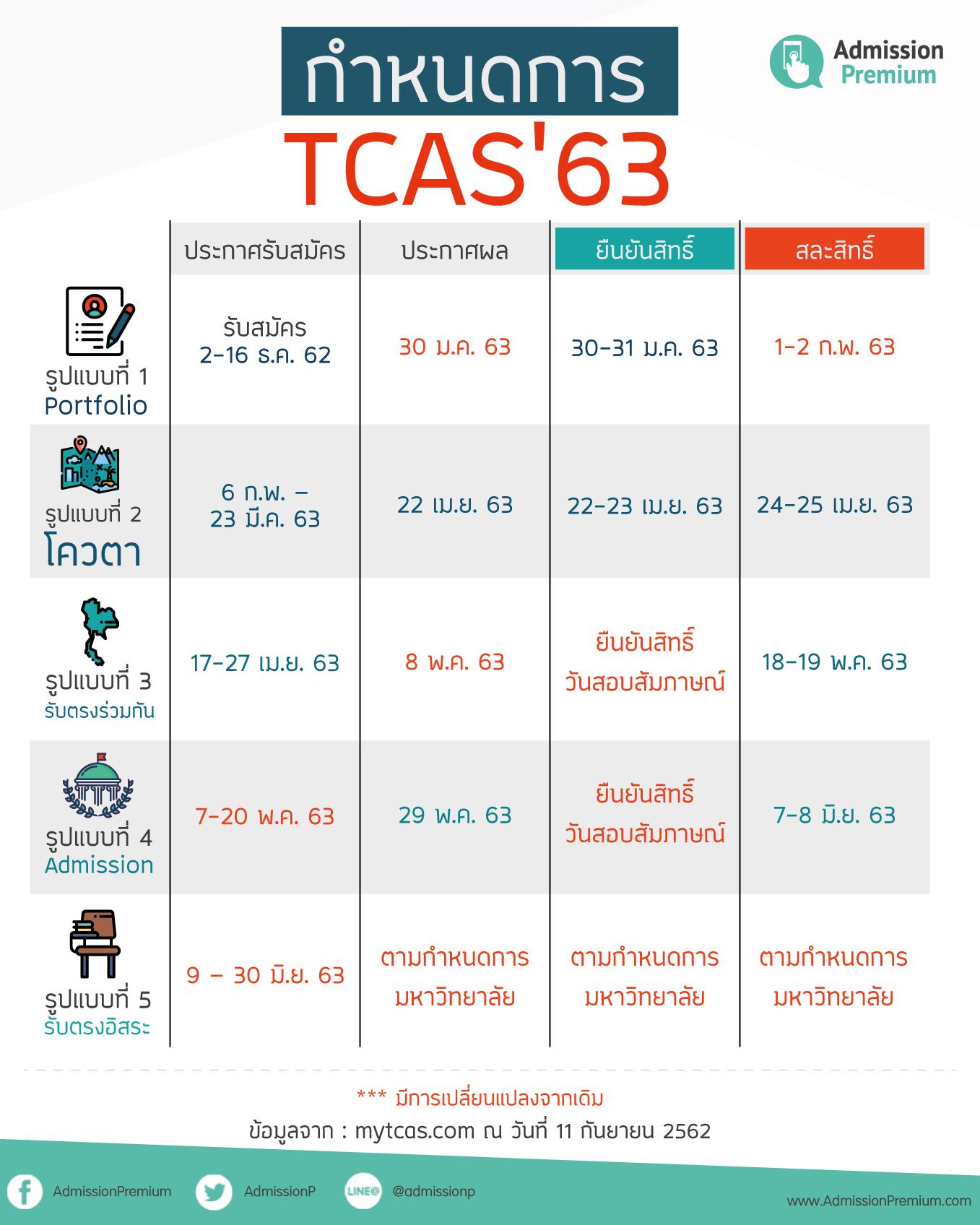กำหนดการ TCAS63