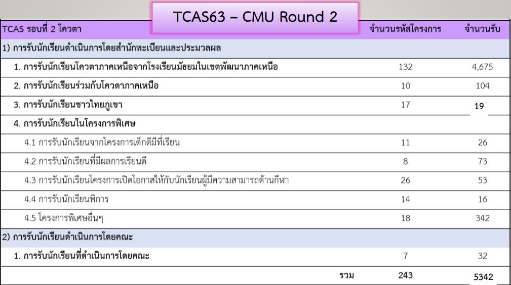 TCAS รอบที่ 2 โควตา มหาวิทยาลัยเชียงใหม่ ปีการศึกษา 2563