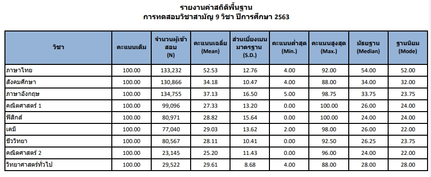 ประกาศผล ค่าสถิติพื้นฐาน คะแนนเฉลี่ย วิชาสามัญ 2563